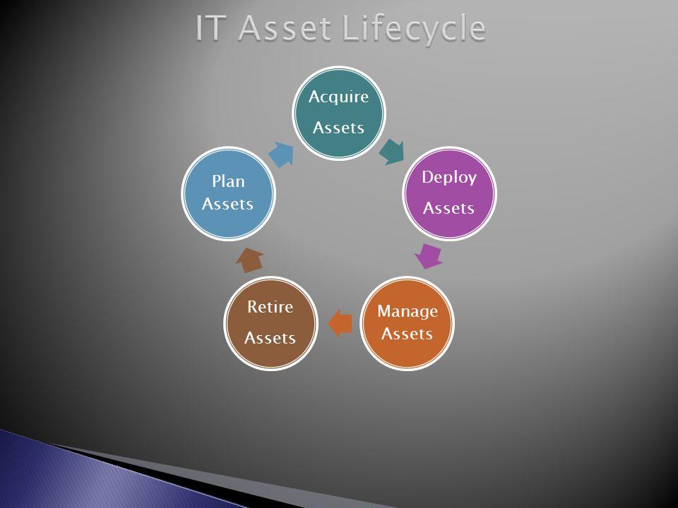 Acquire Assets Deploy Assets Manage Assets Retire Assets Plan Assets