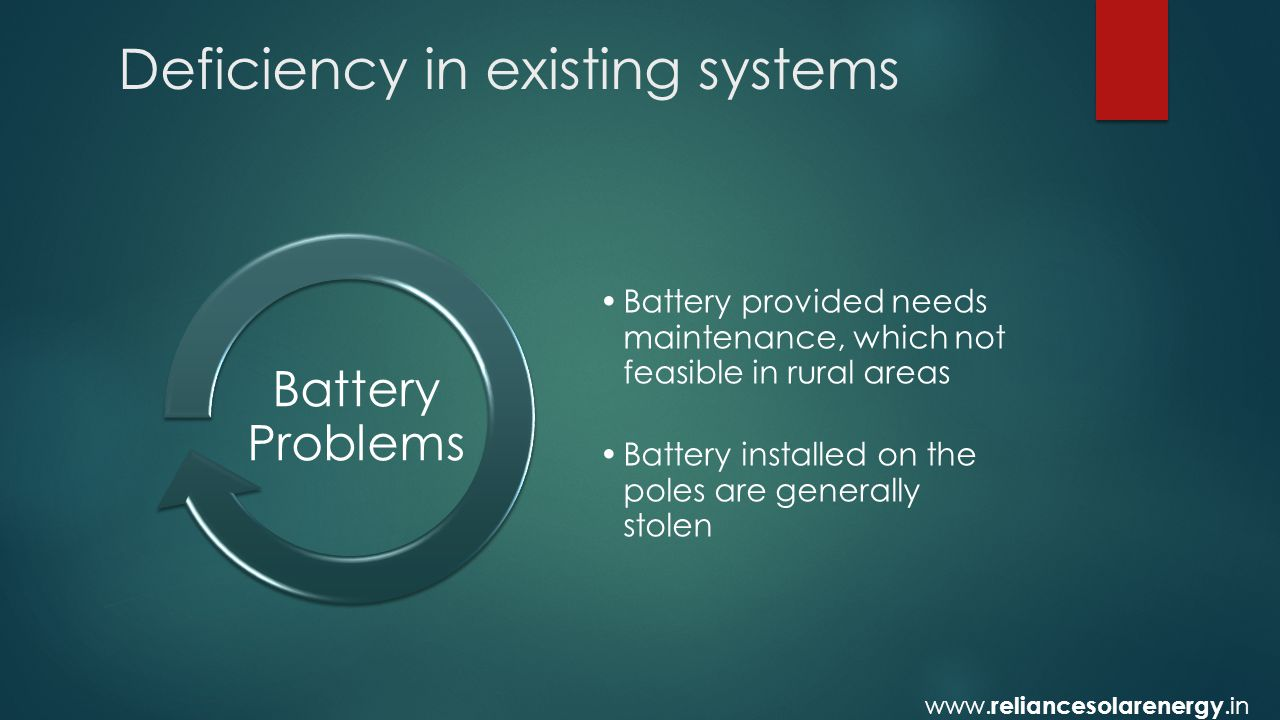 Deficiency in existing systems Battery provided needs maintenance, which not feasible in rural areas Battery installed on the poles are generally stolen Battery Problems www.