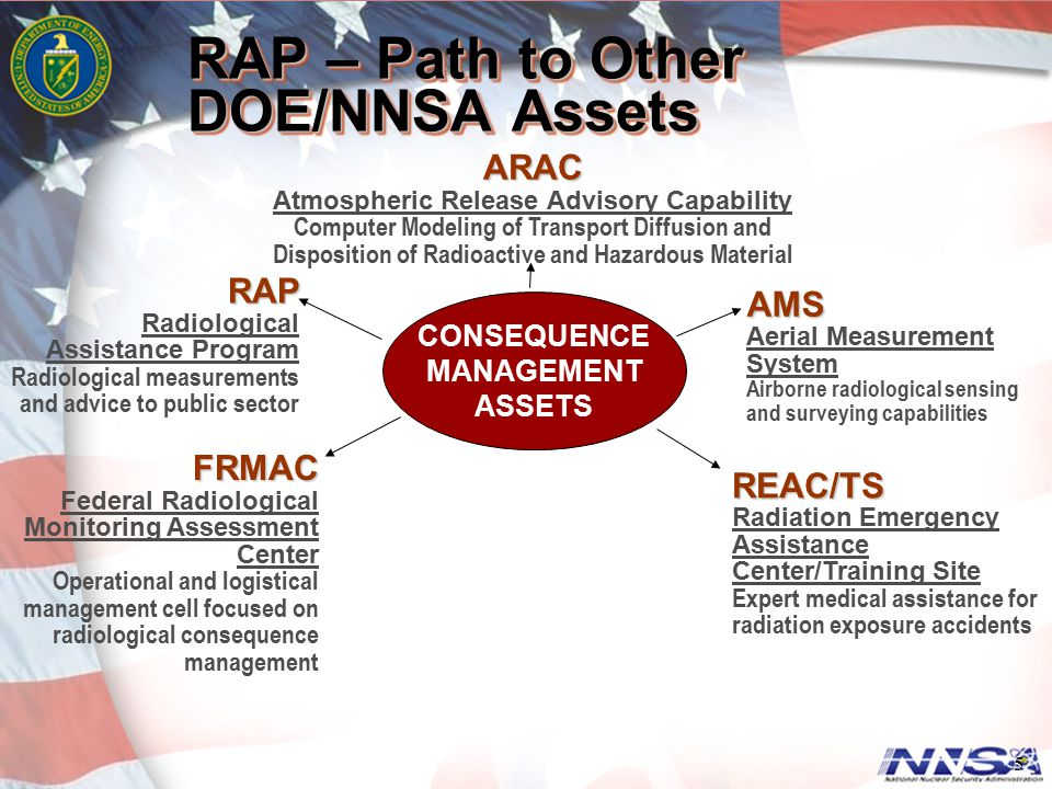 5 RAP – Path to Other DOE/NNSA Assets ARAC ARAC Atmospheric Release Advisory Capability Computer Modeling of Transport Diffusion and Disposition of Ra