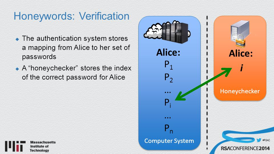 #RSAC Honeywords: Verification  The authentication system stores a mapping from Alice to her set of passwords  A honeychecker stores the index of the correct password for Alice Computer System Alice: P1P1 P2P2 … PiPi … PnPn Honeychecker Alice: i