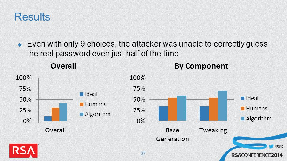 #RSAC Results 37  Even with only 9 choices, the attacker was unable to correctly guess the real password even just half of the time.