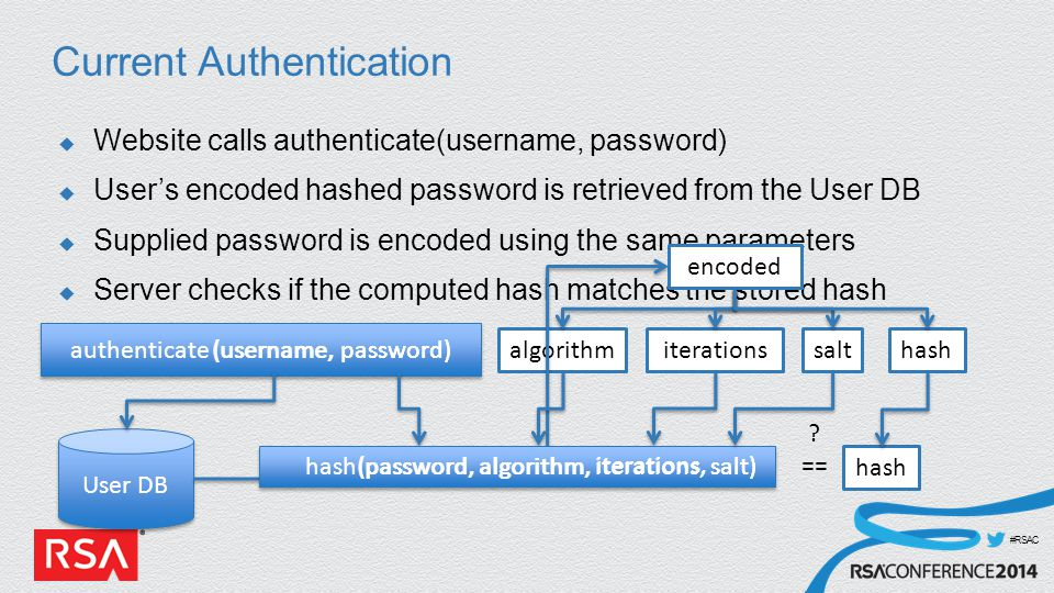#RSAC Current Authentication  Website calls authenticate(username, password)  User's encoded hashed password is retrieved from the User DB  Supplied password is encoded using the same parameters  Server checks if the computed hash matches the stored hash encoded algorithmiterationssalthash User DB authenticate (username, password) (username, password) .