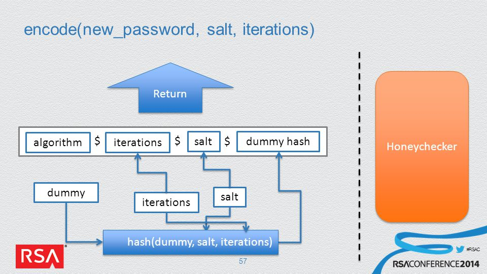 #RSAC encode(new_password, salt, iterations) 57 salt iterations hash(dummy, salt, iterations) algorithmiterations salt $ $$ dummy hash Honeychecker Return dummy
