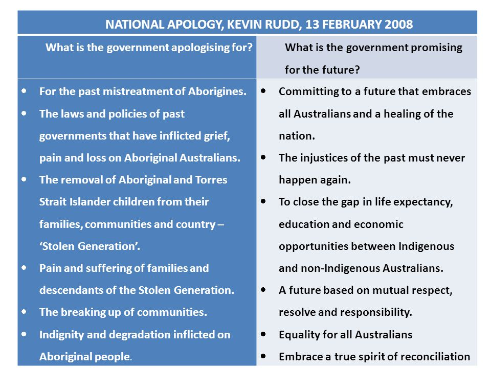 NATIONAL APOLOGY, KEVIN RUDD, 13 FEBRUARY 2008 What is the government apologising for? What is the government promising for the future?  For the past