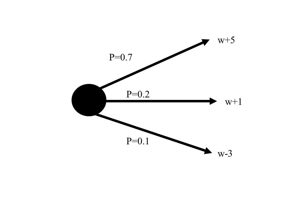 w+5 P=0.7 P=0.2 P=0.1 w+1 w-3