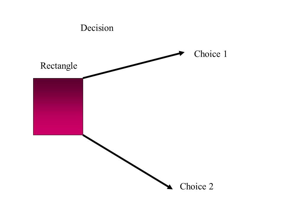 Choice 1 Choice 2 Rectangle Decision