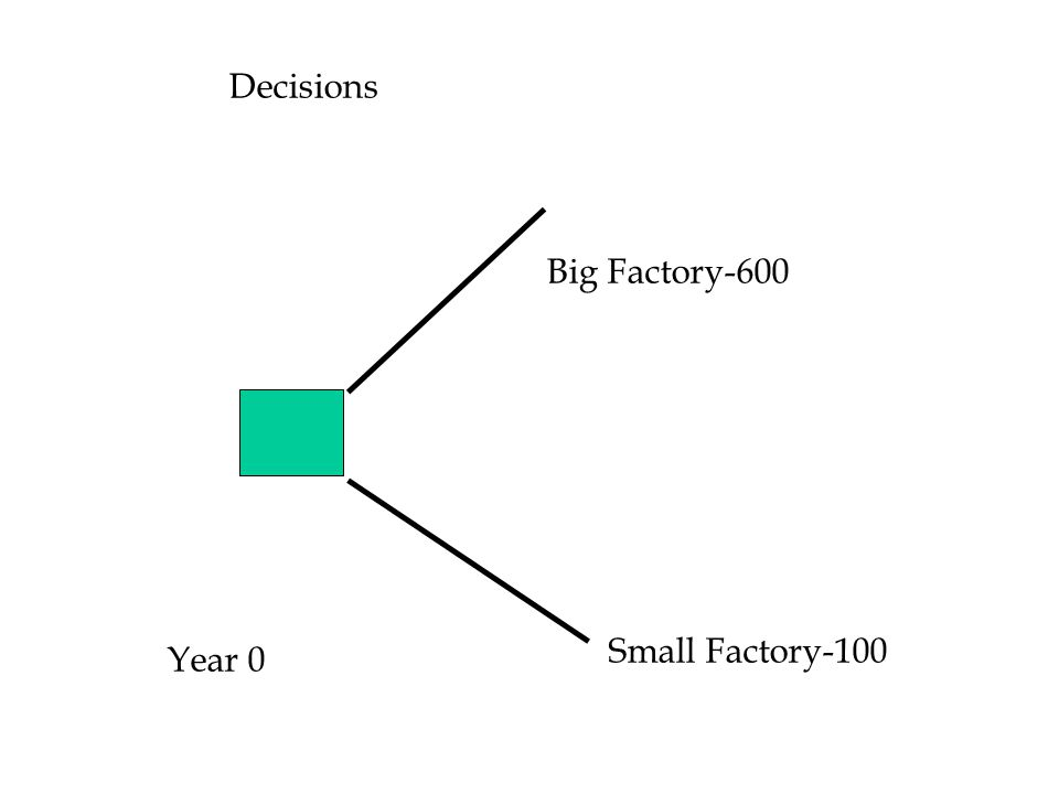 Decisions Big Factory-600 Small Factory-100 Year 0