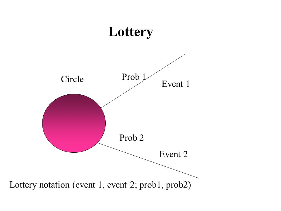 Lottery Event 1 Event 2 Circle Prob 1 Prob 2 Lottery notation (event 1, event 2; prob1, prob2)