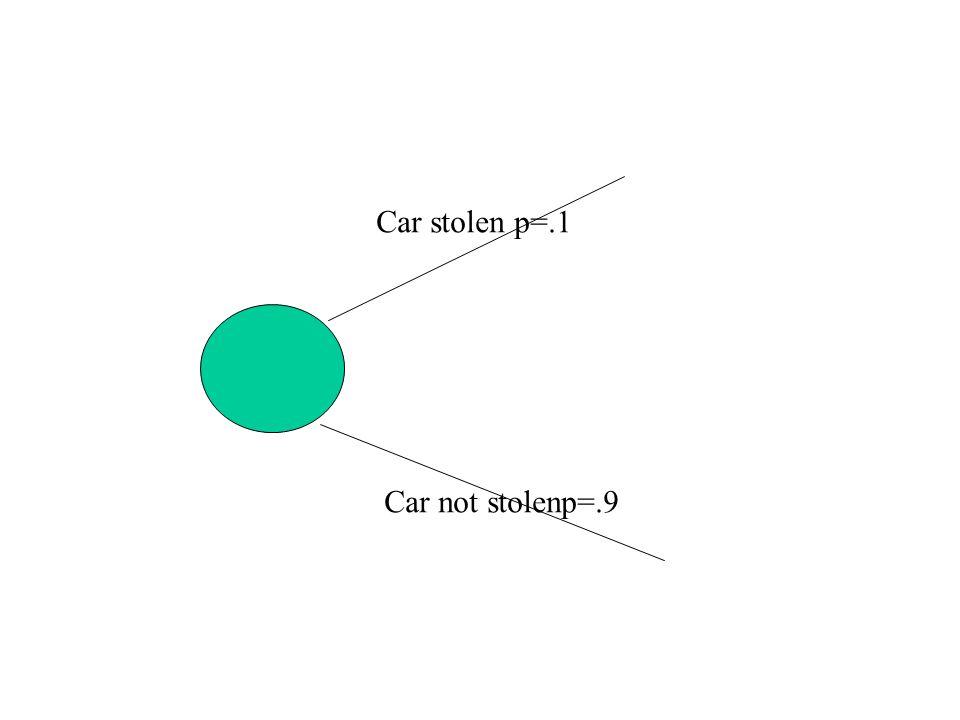Car stolen p=.1 Car not stolenp=.9