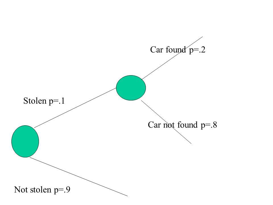 Stolen p=.1 Not stolen p=.9 Car found p=.2 Car not found p=.8