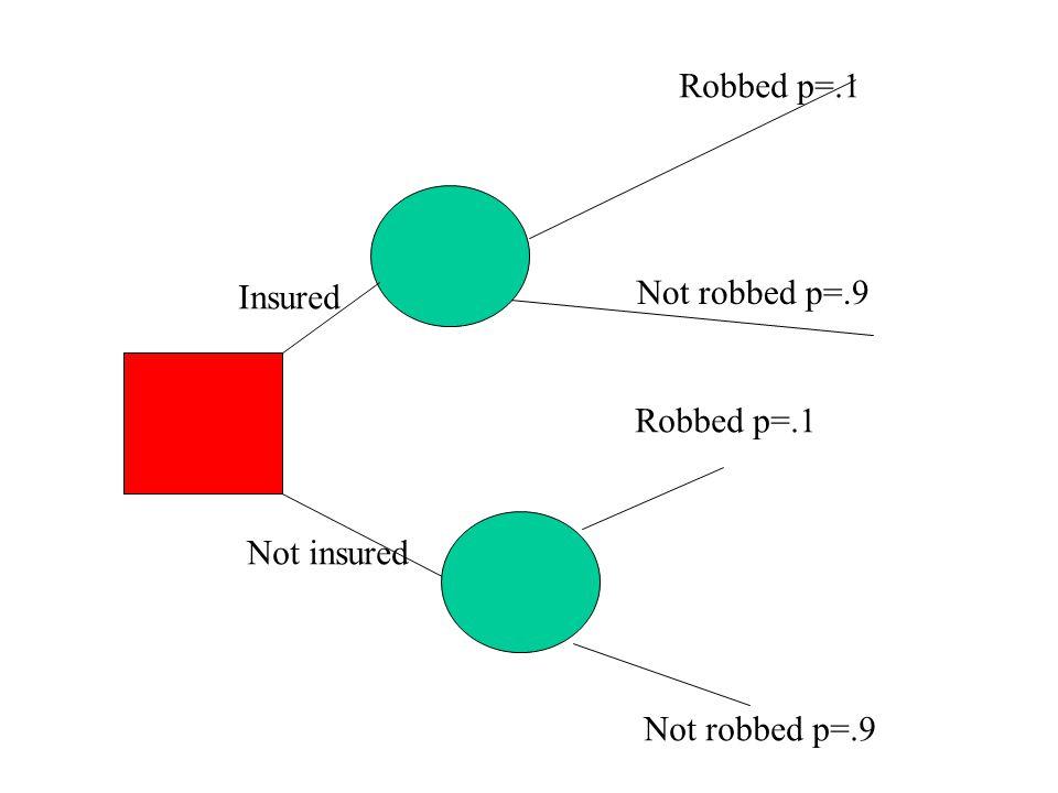 Robbed p=.1 Not robbed p=.9 Robbed p=.1 Not robbed p=.9 Insured Not insured