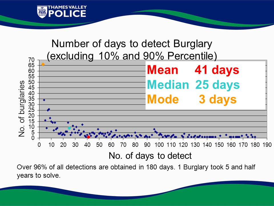 Over 96% of all detections are obtained in 180 days. 1 Burglary took 5 and half years to solve.