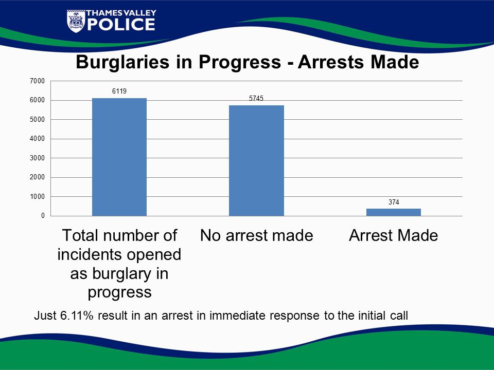 Just 6.11% result in an arrest in immediate response to the initial call