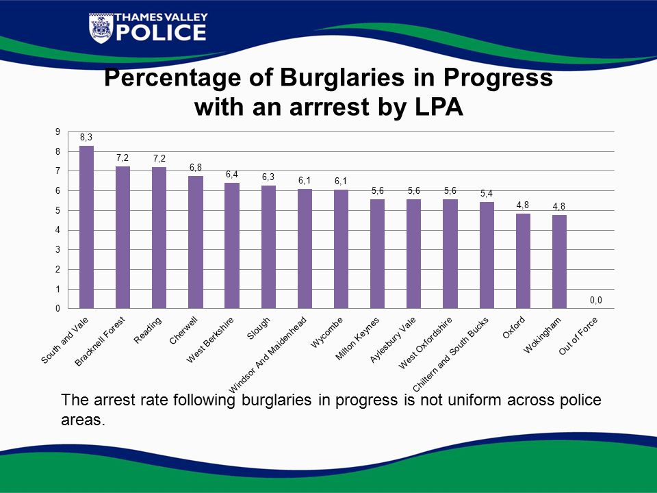 The arrest rate following burglaries in progress is not uniform across police areas.