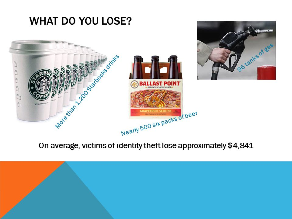 WHAT DO YOU LOSE? On average, victims of identity theft lose approximately $4,841 96 tanks of gas More than 1,200 Starbucks drinks Nearly 500 six pack