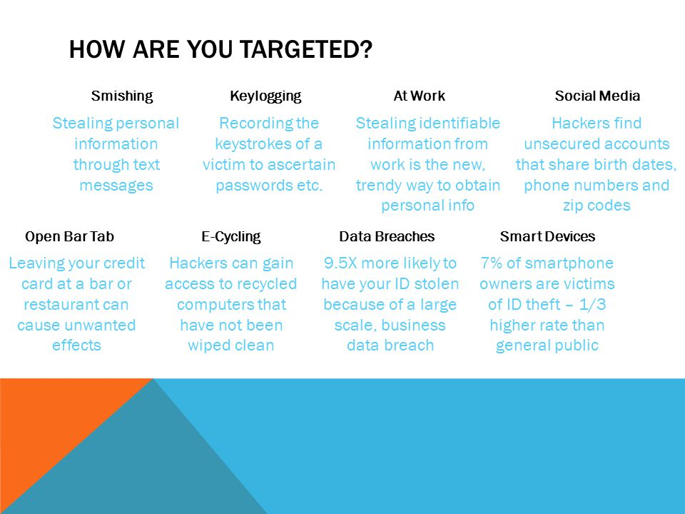 HOW ARE YOU TARGETED? SmishingKeyloggingAt WorkSocial Media Open Bar TabE-CyclingData BreachesSmart Devices Stealing personal information through text
