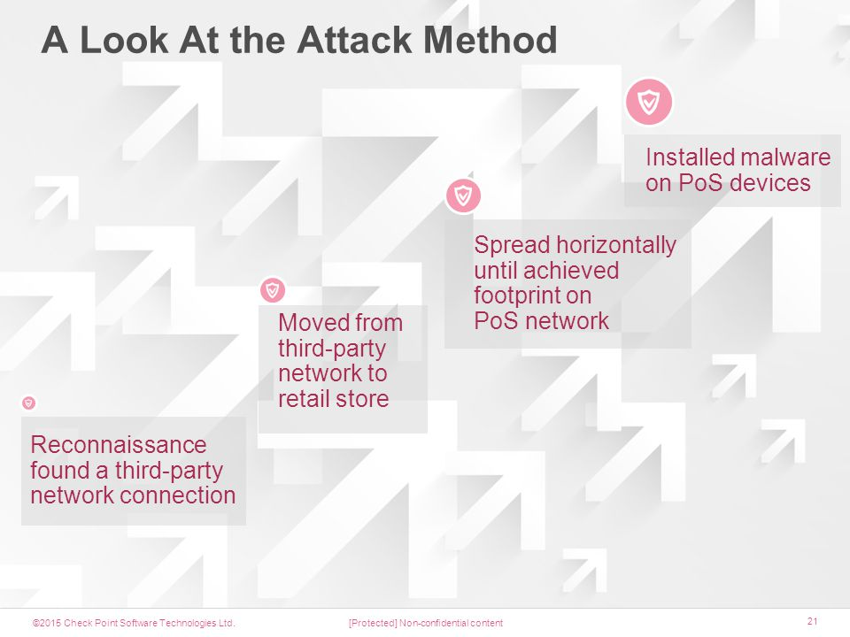 ©2015 Check Point Software Technologies Ltd. 21 A Look At the Attack Method [Protected] Non-confidential content Installed malware on PoS devices Spre