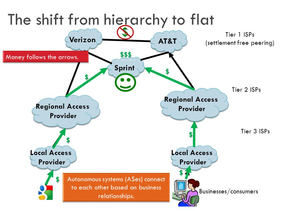 The shift from hierarchy to flat Local Access Provider Local Access Provider Regional Access Provider Regional Access Provider AT&T Sprint Verizon Regional Access Provider Regional Access Provider Tier 1 ISPs (settlement free peering) Tier 2 ISPs Tier 3 ISPs Local Access Provider Local Access Provider Businesses/consumers $ $ $ $ $ $ $$$$