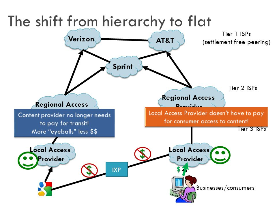 The shift from hierarchy to flat Local Access Provider Local Access Provider Regional Access Provider Regional Access Provider AT&T Sprint Verizon Regional Access Provider Regional Access Provider Tier 1 ISPs (settlement free peering) Tier 2 ISPs Tier 3 ISPs Local Access Provider Local Access Provider Businesses/consumers $ IXP$ $