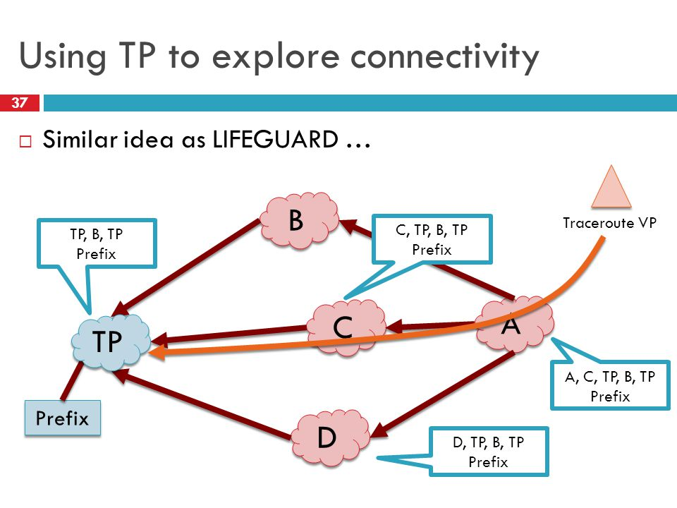 Using TP to explore connectivity 37  Similar idea as LIFEGUARD … B B C C D D A A Prefix Traceroute VP TP, B, TP Prefix C, TP, B, TP Prefix D, TP, B, TP Prefix A, C, TP, B, TP Prefix TP