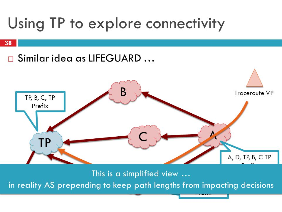 Using TP to explore connectivity 38  Similar idea as LIFEGUARD … B B C C D D A A Prefix Traceroute VP TP, B, C, TP Prefix D, TP, B, C, TP Prefix A, D, TP, B, C TP Prefix TP This is a simplified view … in reality AS prepending to keep path lengths from impacting decisions This is a simplified view … in reality AS prepending to keep path lengths from impacting decisions