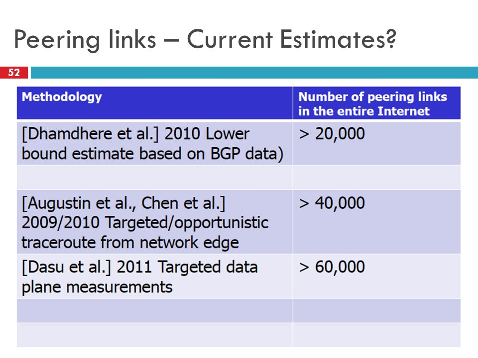 Peering links – Current Estimates? 52