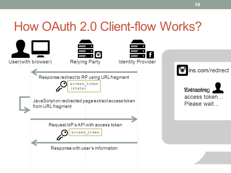 How OAuth 2.0 Client-flow Works? 10 User(with browser)Identity ProviderRelying Party JavaScript on redirected page extract access token from URL fragm