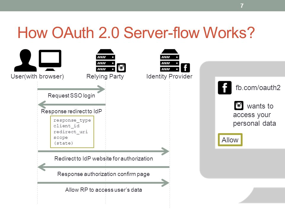 How OAuth 2.0 Server-flow Works.