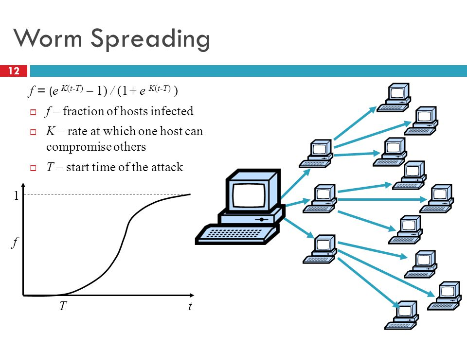 Worm Spreading f = ( e K(t-T) – 1) / (1+ e K(t-T) )  f – fraction of hosts infected  K – rate at which one host can compromise others  T – start time of the attack T f t 1 12