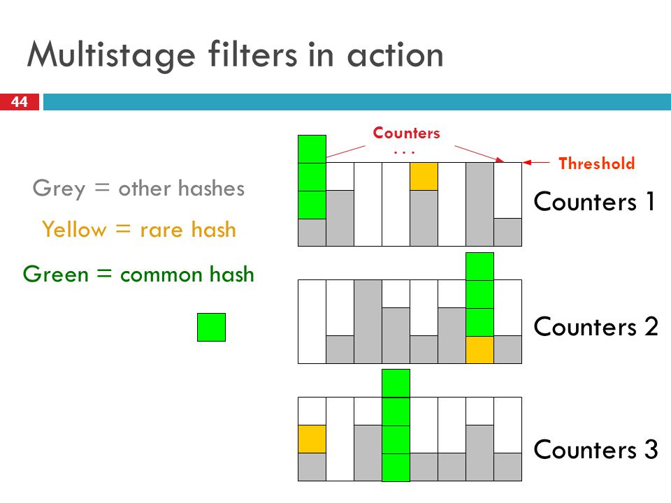 Multistage filters in action Grey = other hashes Yellow = rare hash Green = common hash Counters 1 Counters 3 Counters 2 Counters Threshold...