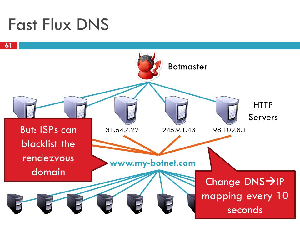 Fast Flux DNS 61 HTTP Servers Botmaster 12.34.56.786.4.2.031.64.7.22245.9.1.4398.102.8.1 www.my-botnet.com Change DNS  IP mapping every 10 seconds But: ISPs can blacklist the rendezvous domain