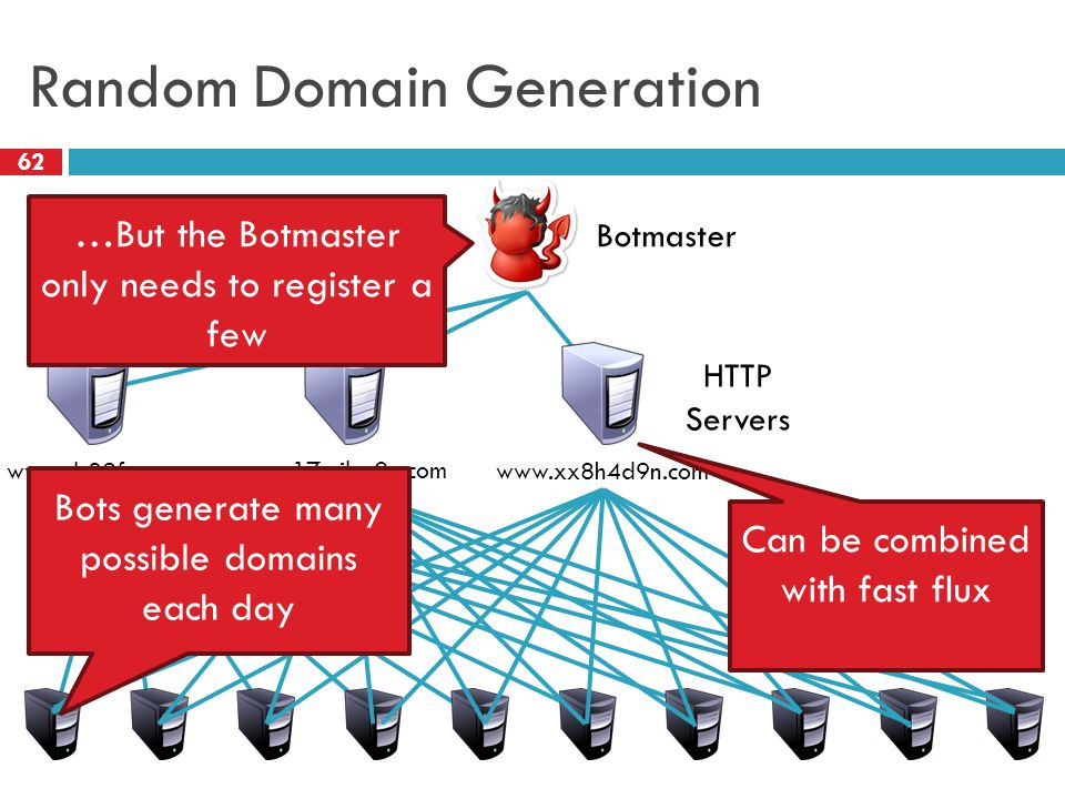 Random Domain Generation 62 HTTP Servers Botmaster www.sb39fwn.com www.17-cjbq0n.com www.xx8h4d9n.com Bots generate many possible domains each day …Bu