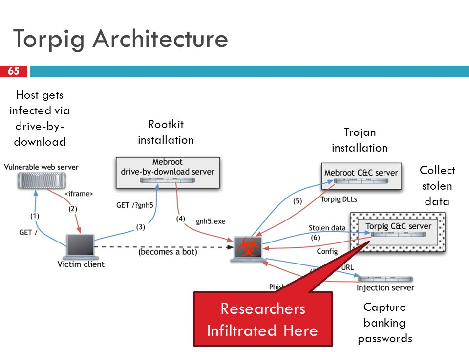 Torpig Architecture 65 Host gets infected via drive-by- download Rootkit installation Trojan installation Collect stolen data Capture banking password