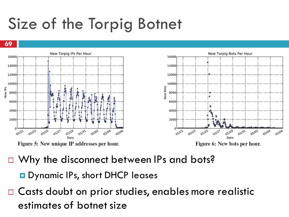 Size of the Torpig Botnet 69  Why the disconnect between IPs and bots.