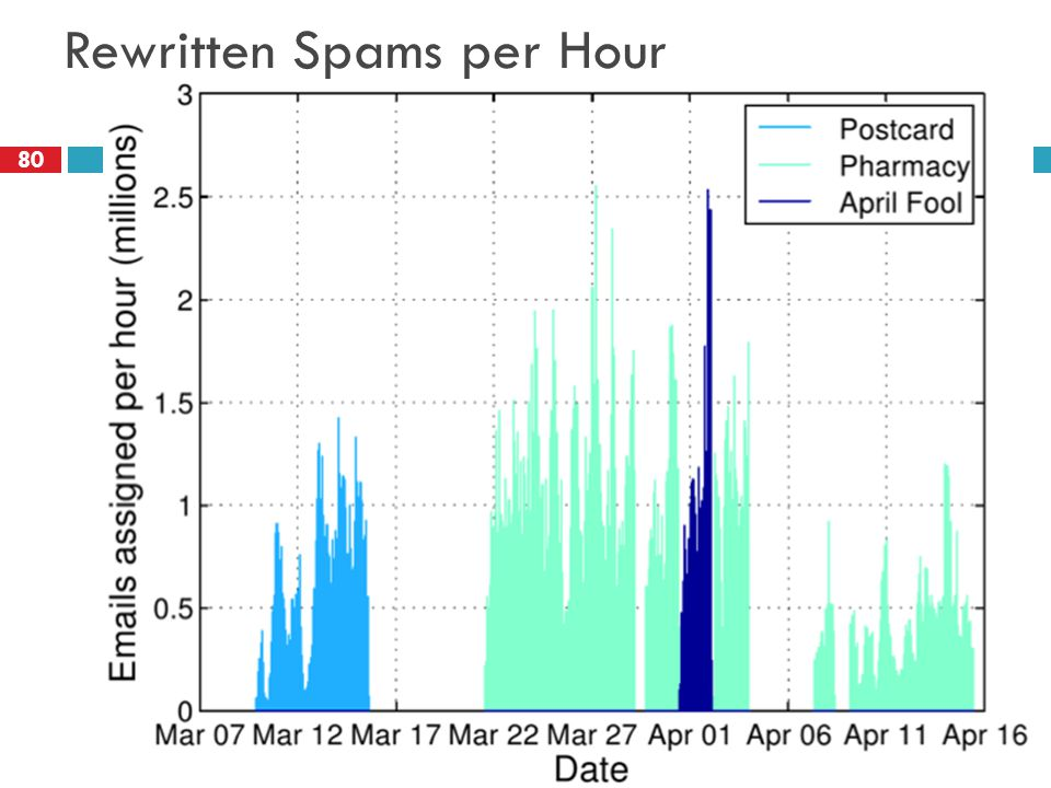 Rewritten Spams per Hour 80