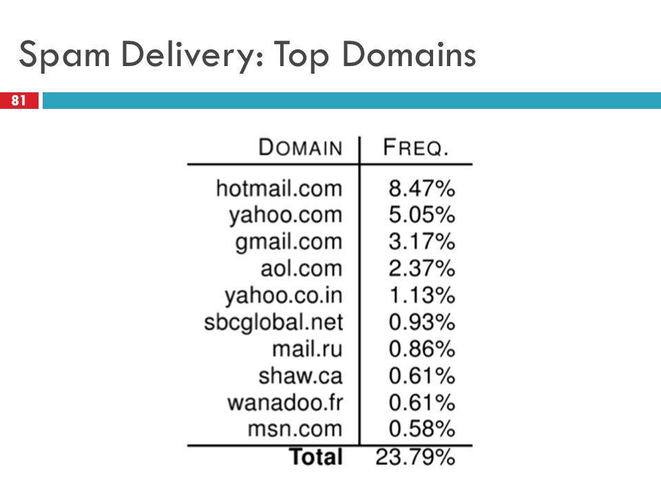Spam Delivery: Top Domains 81
