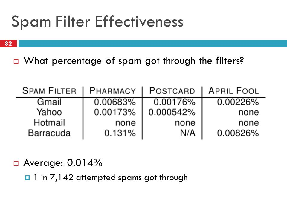 Spam Filter Effectiveness  Average: 0.014%  1 in 7,142 attempted spams got through 82  What percentage of spam got through the filters?