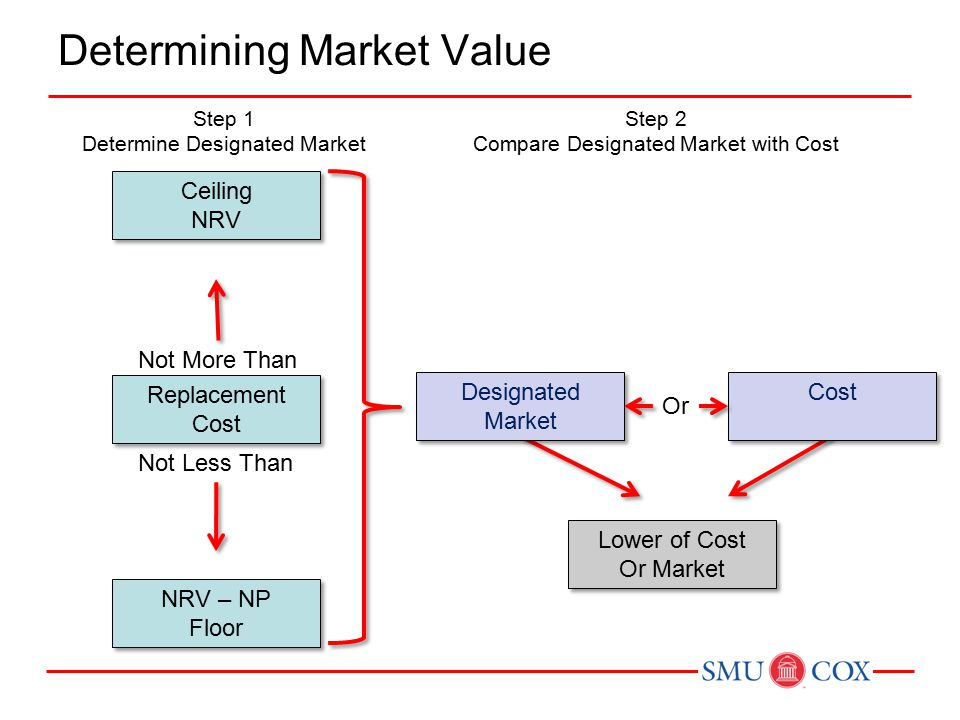 Applying Lower of Cost or Market Lower of cost or market can be applied 3 different ways.
