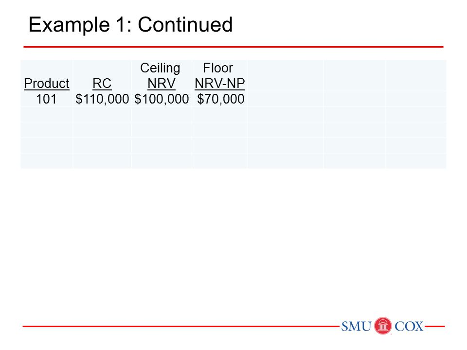 Example 1: Continued ProductRC Ceiling NRV Floor NRV-NP Designated Market Cost 101$110,000$100,000$70,000$100,000$120,000