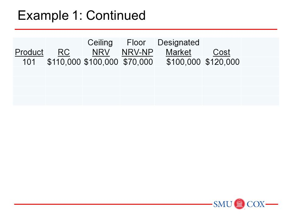  Expense recorded when loss in utility occurs.Profit on sale recognized at the point of sale.