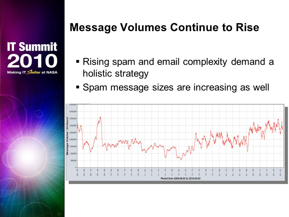 Message Volumes Continue to Rise  Rising spam and email complexity demand a holistic strategy  Spam message sizes are increasing as well  Update