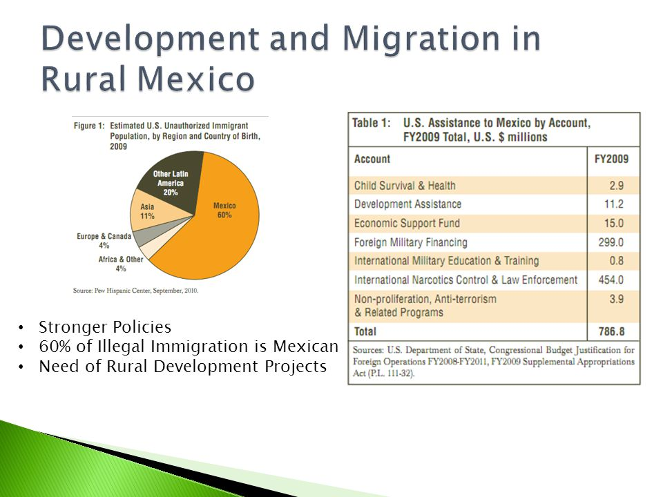  Important component of globalization and economic development  No opportunities in Rural Areas  Transition from Rural to Urban Economy