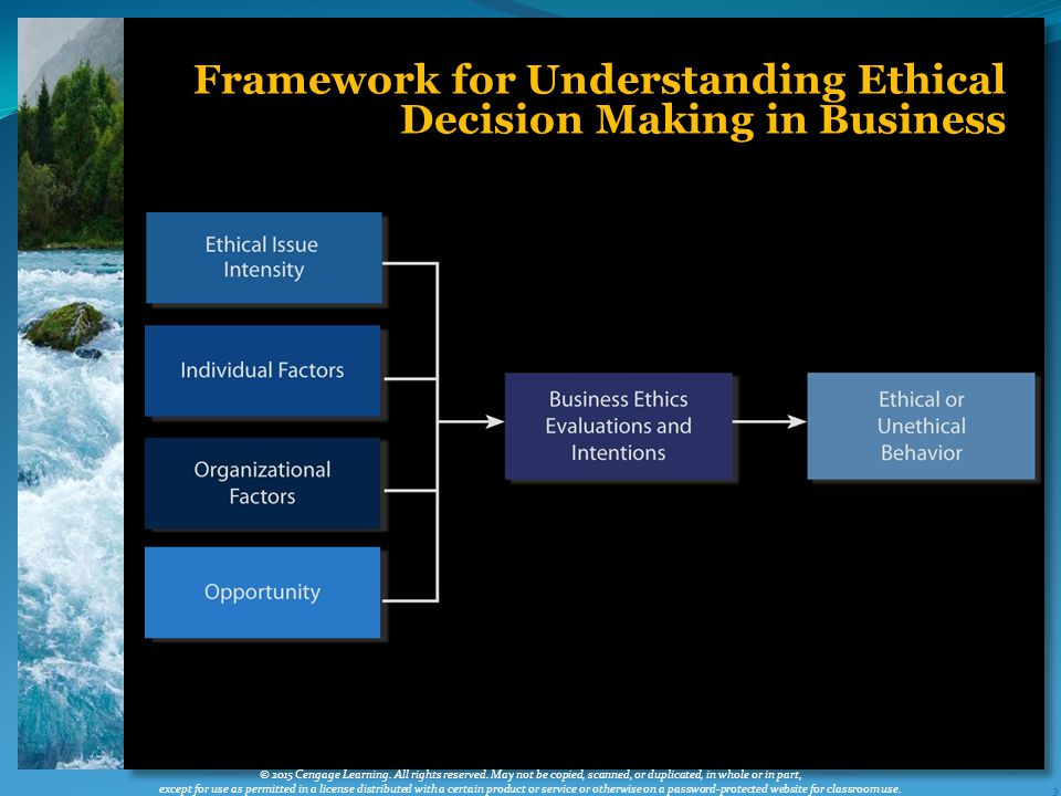 3 Framework for Understanding Ethical Decision Making in Business © 2015 Cengage Learning.