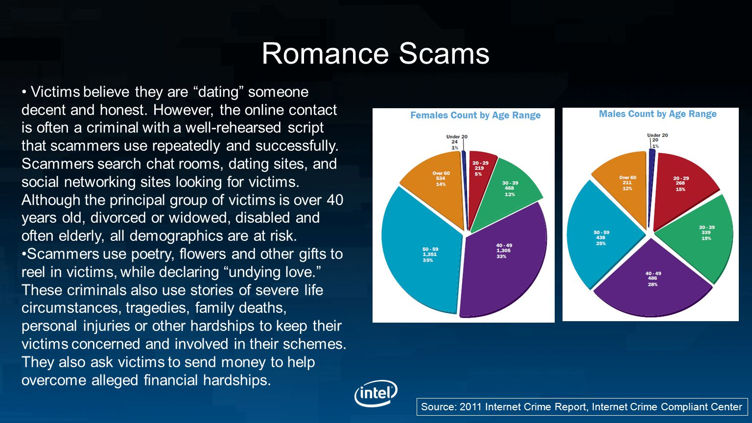 Romance Scams Source: 2011 Internet Crime Report, Internet Crime Compliant Center Victims believe they are dating someone decent and honest.
