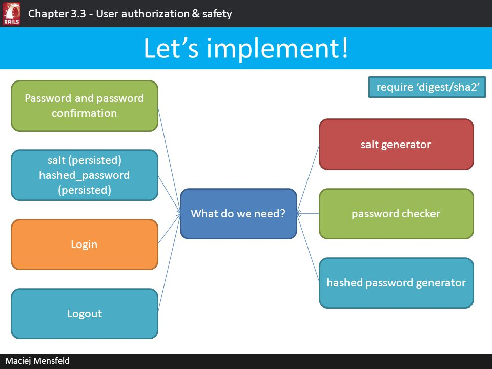 Maciej Mensfeld Chapter 3.3 - User authorization & safety Let's implement! require 'digest/sha2' What do we need? Password and password confirmation s