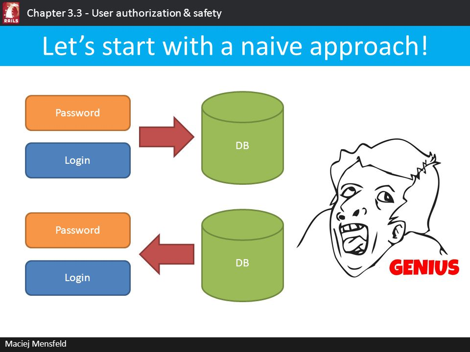 Chapter 3.3 - User authorization & safety Maciej Mensfeld And… let's do it.