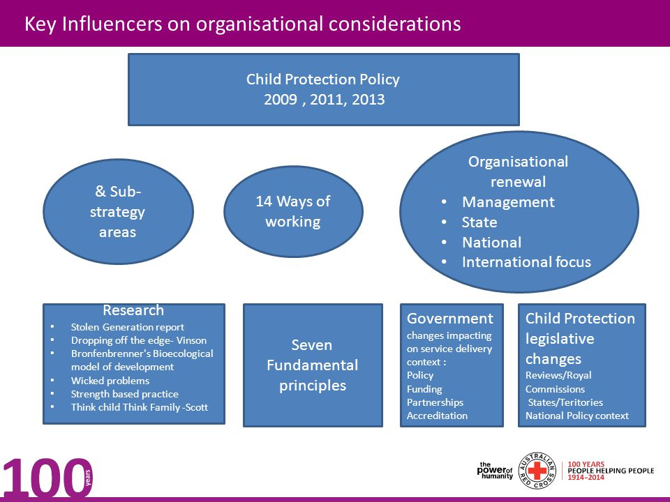 Key Influencers on organisational considerations & Sub- strategy areas 14 Ways of working Organisational renewal Management State National Internation