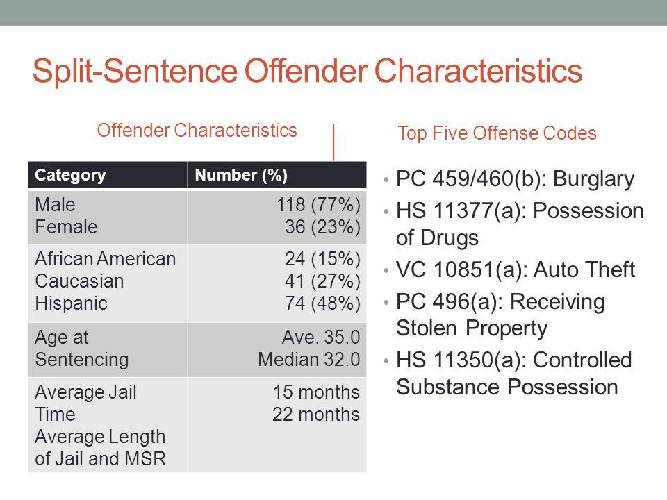 Split-Sentence Offender Characteristics Offender Characteristics CategoryNumber (%) Male Female 118 (77%) 36 (23%) African American Caucasian Hispanic