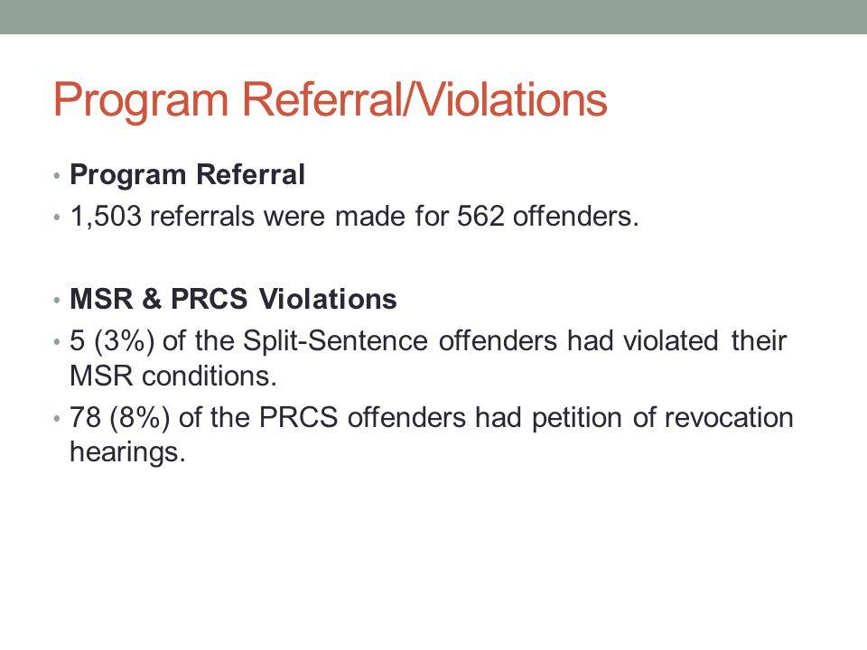 Program Referral/Violations Program Referral 1,503 referrals were made for 562 offenders. MSR & PRCS Violations 5 (3%) of the Split-Sentence offenders