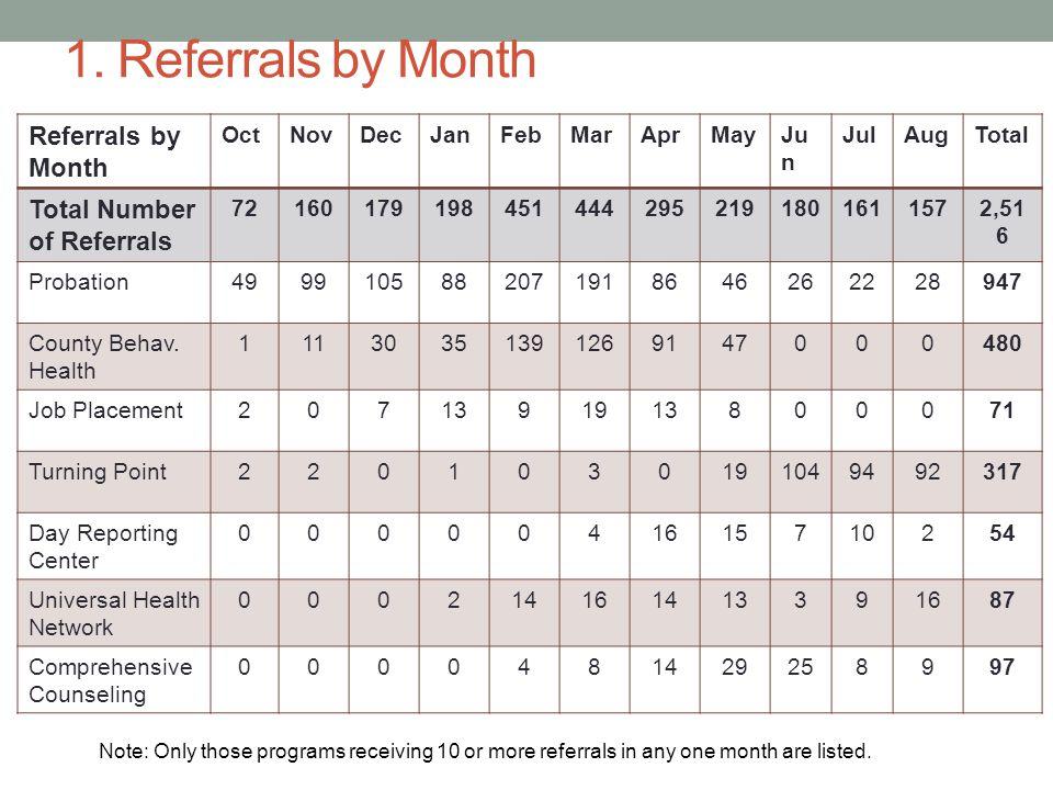 1. Referrals by Month Referrals by Month OctNovDecJanFebMarAprMayJu n JulAugTotal Total Number of Referrals 721601791984514442952191801611572,51 6 Pro